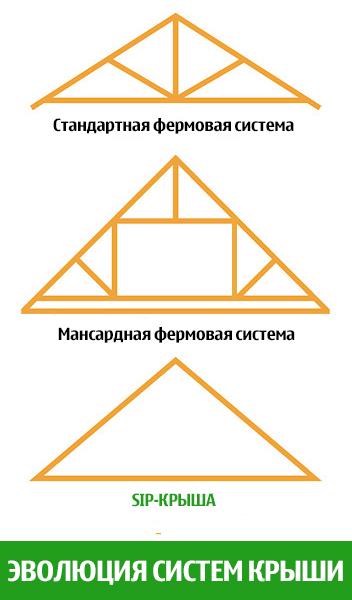 Крыша из sip-панелей. Крыша из сип-панелей.